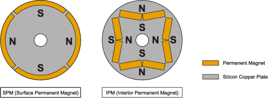 Ipm Motor Features Motor Technology Hamada Industry Co Ltd